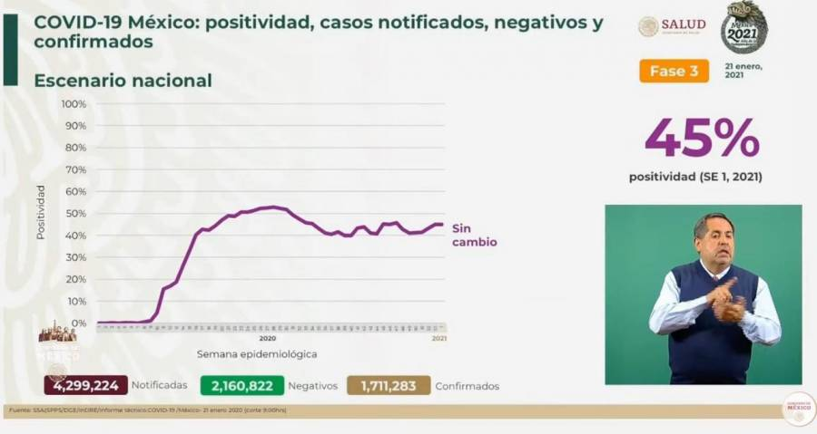 México reporta un millón 711 mil 283 casos de Covid-19 y 146 mil 174 fallecidos