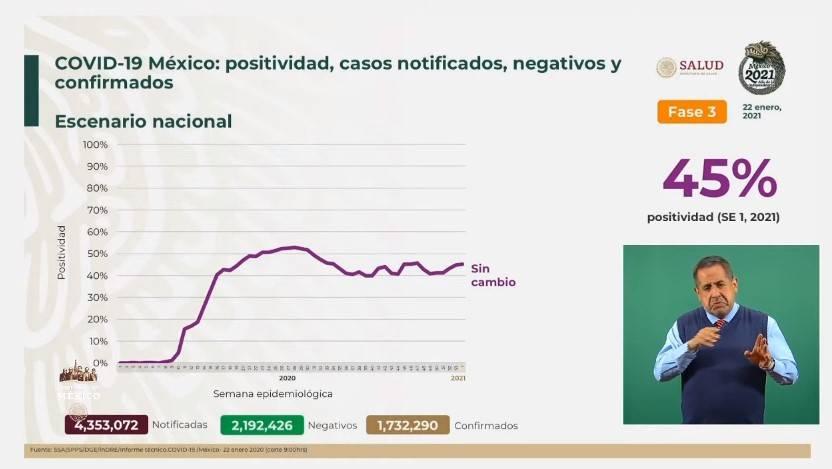 México reporta 1 millón 732 mil 290 casos de Covid-19 y 147 mil 614 fallecidos