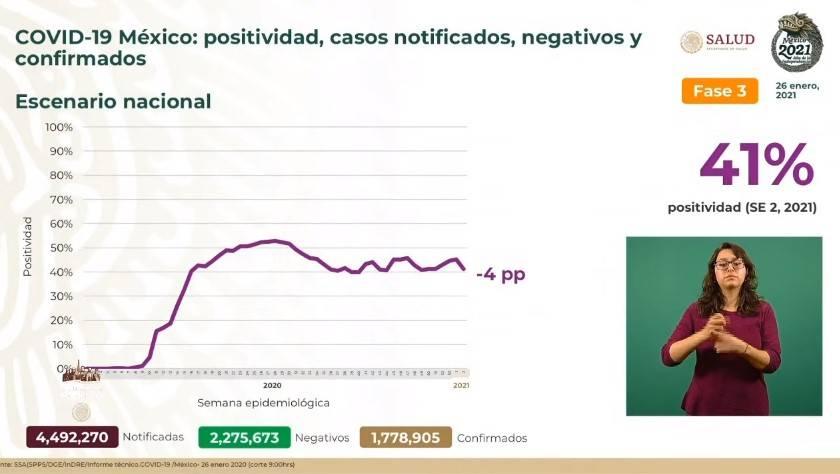México reporta un millón 788 mil 905 casos de Covid-19 y 152 mil 16 fallecidos