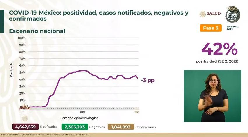 México reporta un millón 841 mil 893 casos de Covid-19 y 156 mil 579 fallecidos
