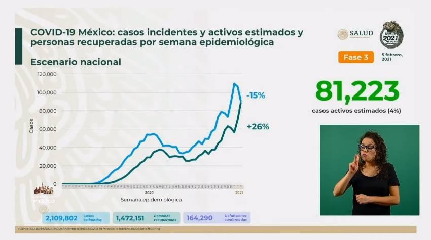 México reporta dos millones 109 mil 802 casos estimados de Covid-19 y 164 mil 290 fallecidos