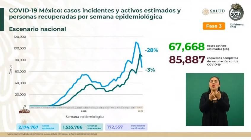 México reporta 2 millones 174 mil 767 casos estimados de Covid-19 y 172 mil 557 fallecidos