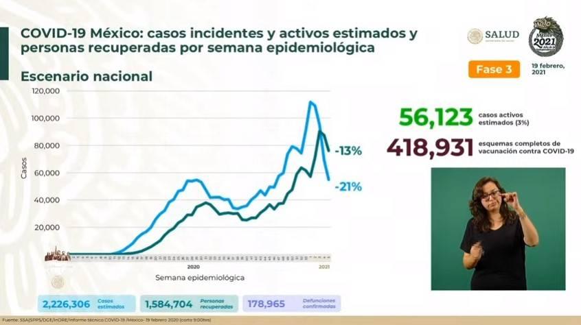 México reporta 2 millones 226 mil 306 casos estimados de Covid-19 y 178 mil 965 fallecidos