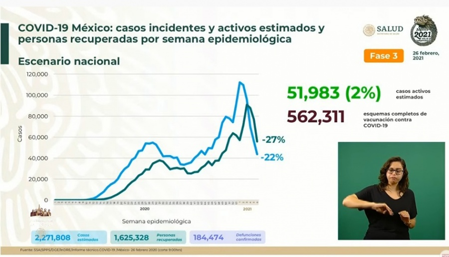 México reporta 2 millones 271 mil 808 casos estimados de Covid-19 y 184 mil 474 fallecidos