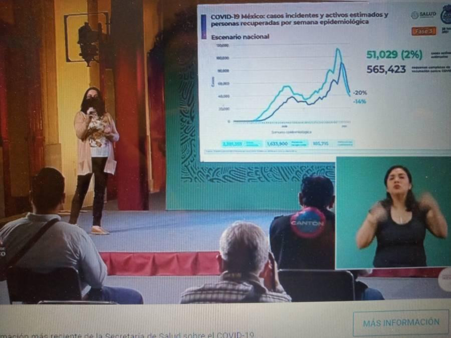 Se registran 2 millones 086 mil 938 casos y 185 mil 715 personas muertas a un año de Covid en México