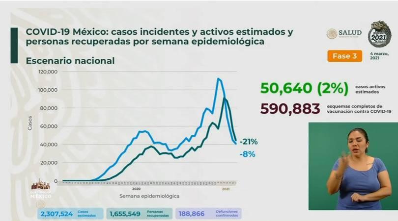 México reporta 2 millones 307 mil 524 casos estimados de Covid-19 y 188 mil 866 fallecidos
