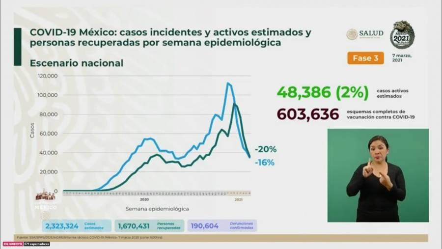 Desciende por debajo del 50 por ciento ocupación hospitalaria general en CDMX