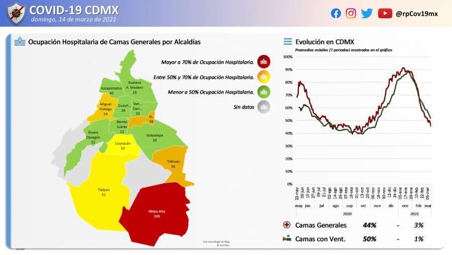 Mantienen nueve municipios saturación hospitalaria por Covid en México