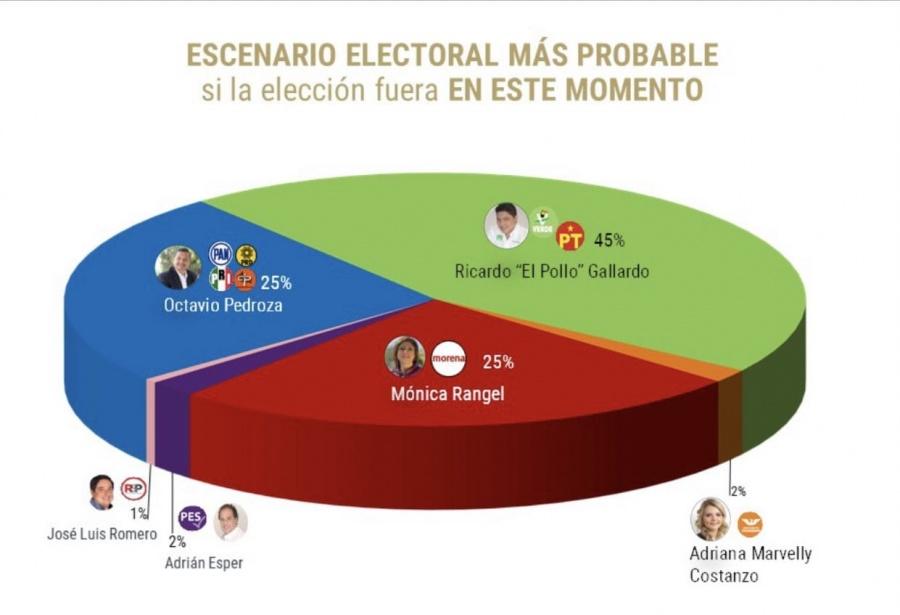 Consolida El Pollo Gallardo su ventaja en la elección por la gubernatura de SLP