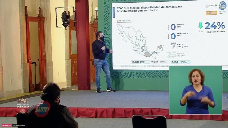 Se registran en México 2 mil 133 nuevos casos de Covid-19