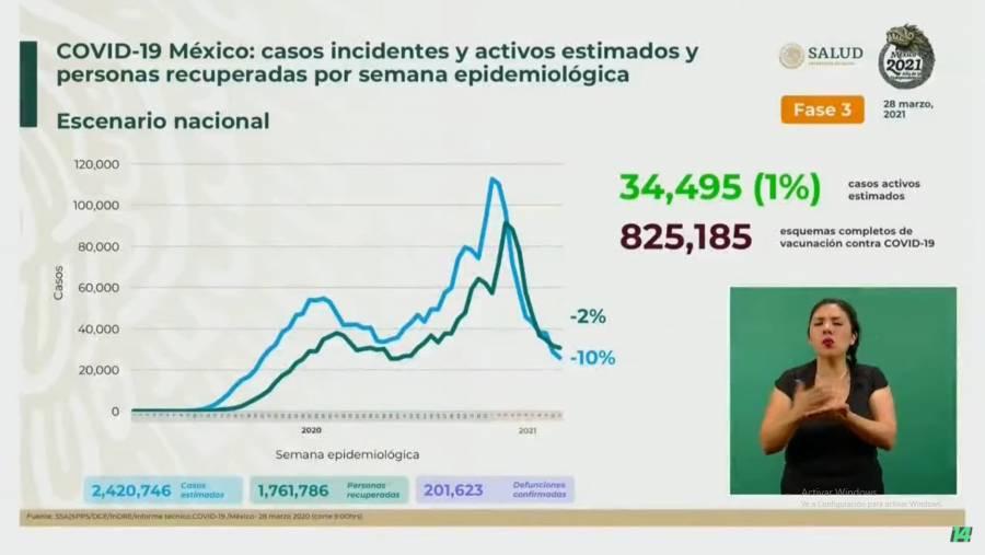 Se registran en México 2 millones 226 mil casos de Covid y 201 mil 623 mil fallecimientos