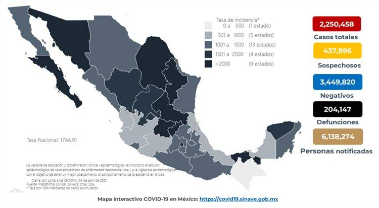 Se reportan en México 204 mil 147 personas fallecidas por Covid y 2 millones 250 mil casos confirmados