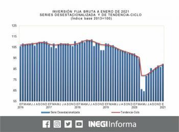 Crece inversión fija bruta 3.3 por ciento en enero: Inegi