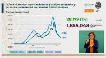 México reporta 2 millones 465 mil 444 casos estimados de Covid-19 y 207 mil 020 fallecidos