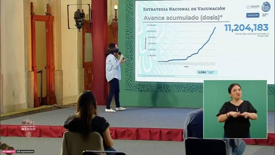 Registra México 2 millones 280 mil 213 casos y 209 mil 338 personas fallecidas por Covid