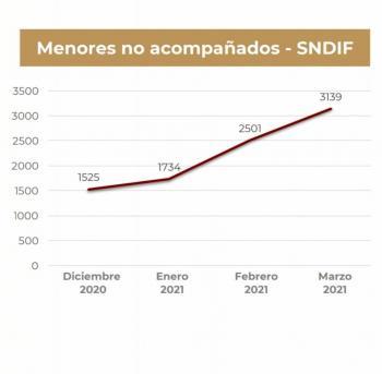 """""""Por pandemia se duplicó migración a EEUU; iremos por traficantes"""": Marcelo Ebrard"""