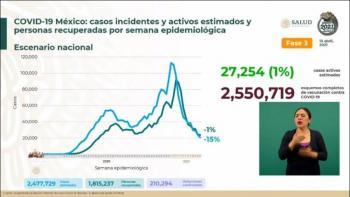 México reporta 2 millones 477 mil 729 casos estimados de Covid-19 y 210 mil 294 fallecidos