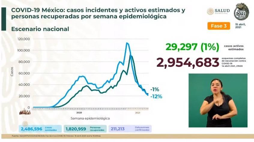 México reporta 2 millones 486 mil 596 casos estimados de Covid-19 y 211 mil 213 fallecidos