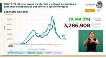México reporta 2 millones 490 mil 643 casos estimados de Covid-19 y 211 mil 693 fallecidos