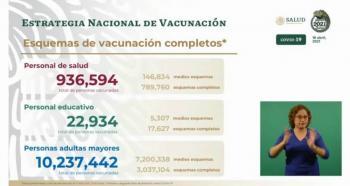 Se han aplicado ya 14 millones 240 mil 830 dosis de vacuna contra Covid en México