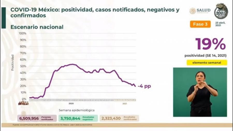 México reporta 2 millones 511 mil 865 casos estimados de Covid-19 y 214 mil 504 fallecidos