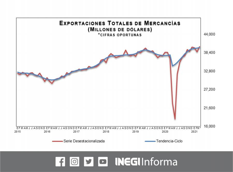 México reactiva el comercio internacional