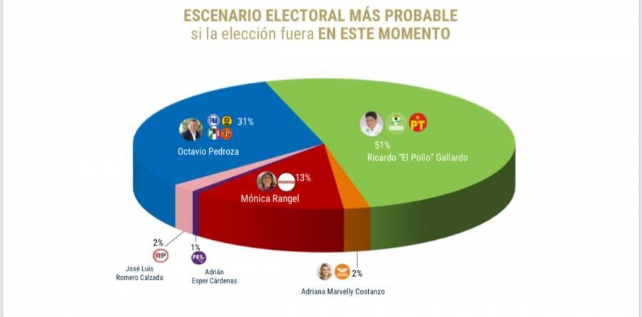 El Pollo Gallardo  amplio favorito para gobernador en San Luis Potosí