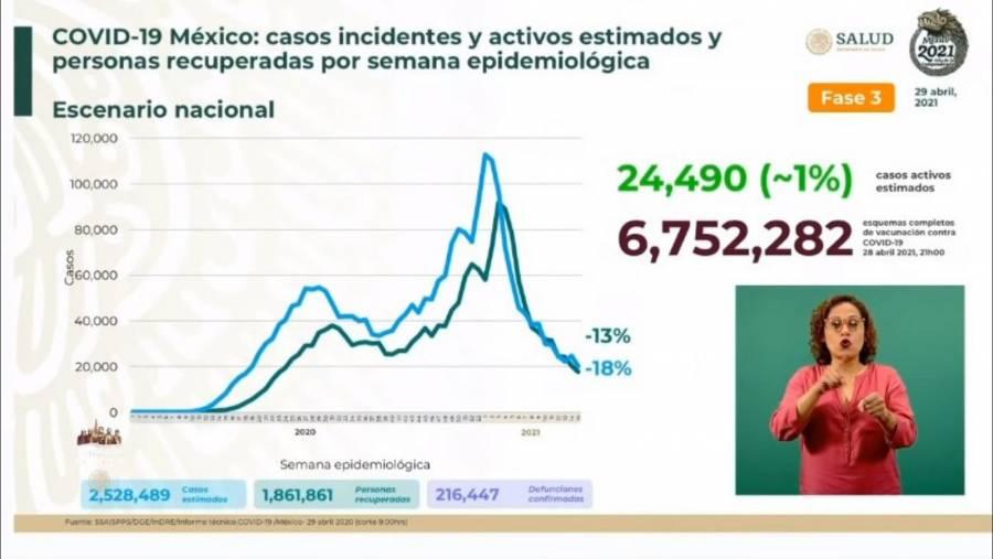 México reporta 2 millones 528 mil 489 casos estimados de Covid-19 y 216 mil 447 fallecidos