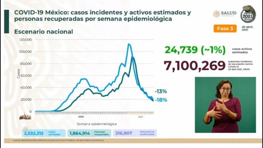 México reporta 2 millones 532 mil 212 casos estimados de Covid-19 y 216 mil 907 fallecidos