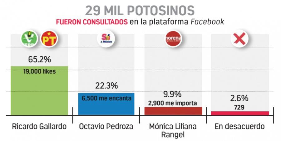 El Pollo Gallardo continúa al frente de las preferencias electorales