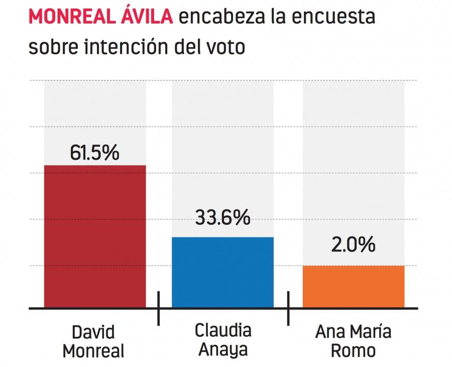 Pese a guerra sucia, Monreal se mantiene a la cabeza de las preferencias electorales