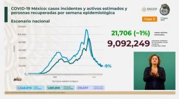 México reporta 2 millones 548 mil 676 casos estimados de Covid-19 y 218 mil 657 fallecidos