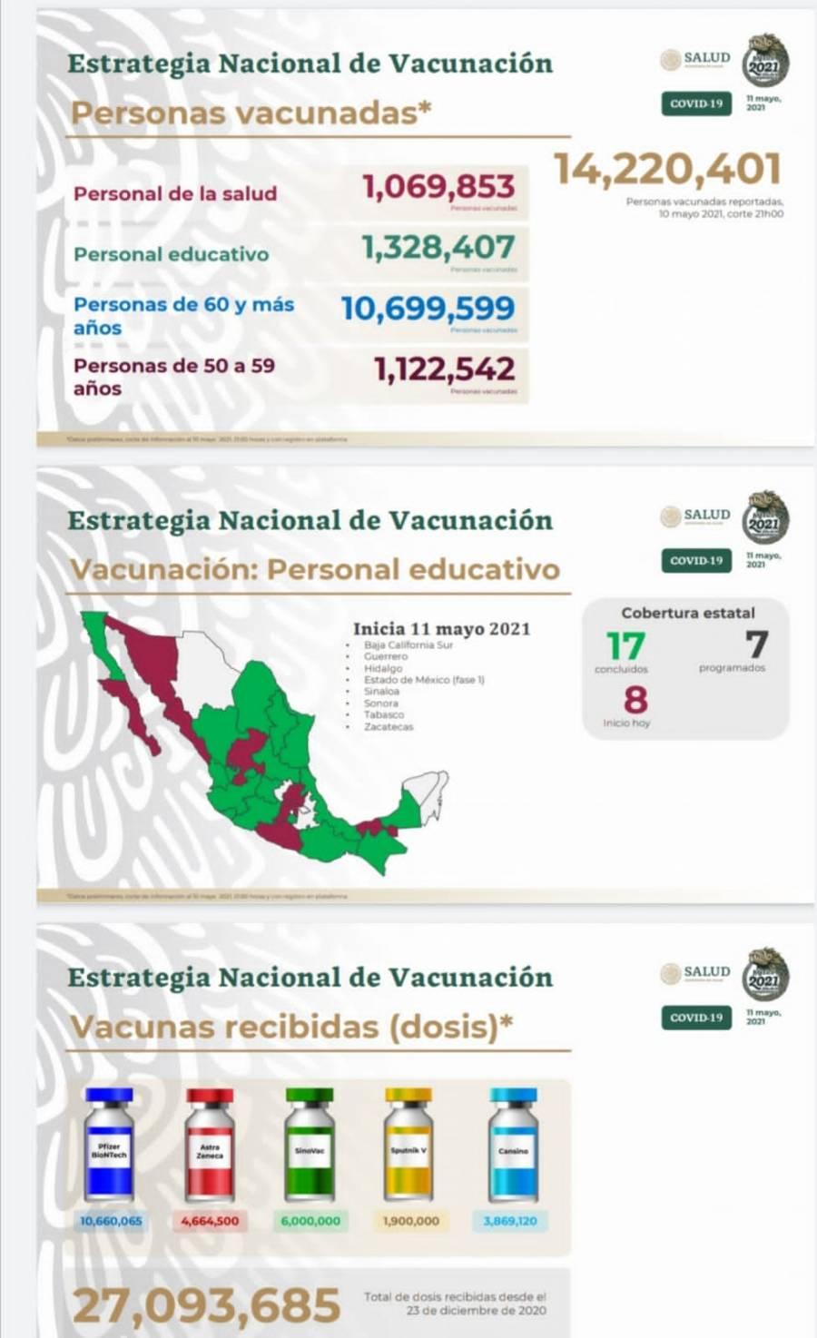 Suman poco más de 14 millones 220 mil mexicanos vacunados