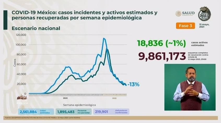 México reporta 2 millones 561 mil 884 casos estimados de Covid-19 y 219 mil 901 fallecidos