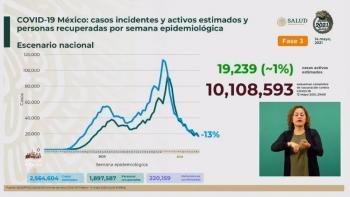 México reporta 2 millones 564 mil 604 casos estimados de Covid-19 y 220 mil 159 fallecidos