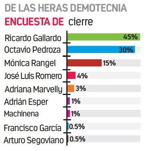 """Ricardo Gallardo ganaría SLP por más de 100 mil votos: encuesta de """"De las Heras"""""""