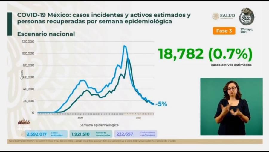 México reporta 2 millones 592 mil 17 casos estimados de Covid-19 y 222 mil 657 fallecidos