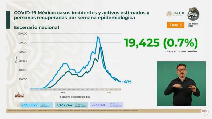 México reporta 2 millones 595 mil 27 casos estimados de Covid-19 y 223 mil 68 fallecidos
