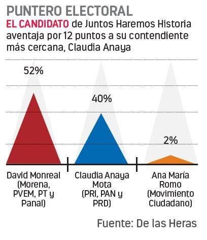 David Monreal ganaría gubernatura por amplio margen: De las Heras