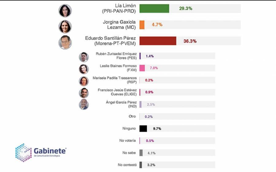 Santillán ganará en AO por más de 7%: Gabinete de Comunicación Estratégica