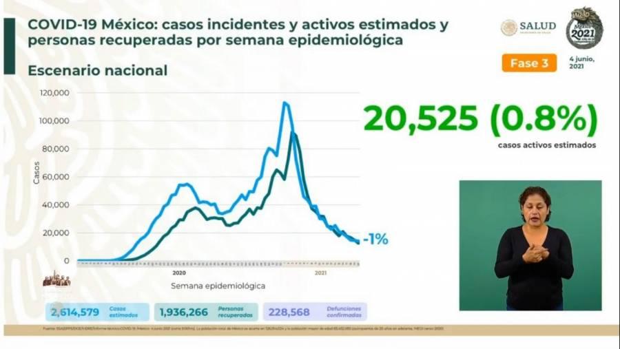 México reporta 2 millones 614 mil 579 casos estimados de Covid-19 y 228 mil 568 fallecidos