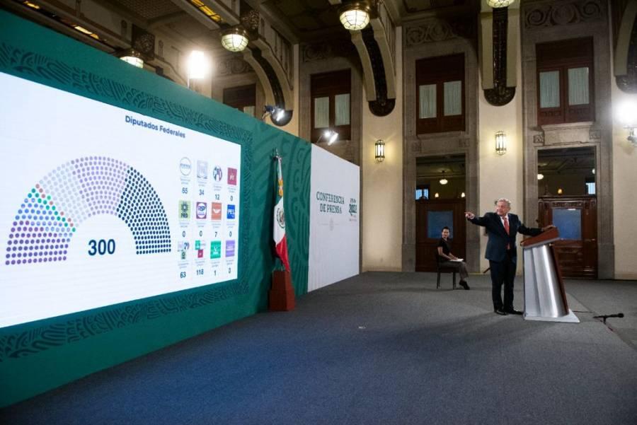 AMLO espera alcanzar hasta 280 diputaciones entre Morena y aliados