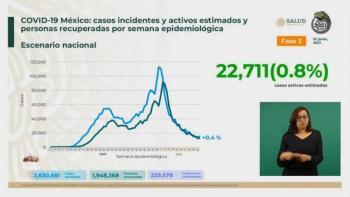 México reporta 2 millones 630 mil 581 casos estimados de Covid-19 y 229 mil 578 fallecidos