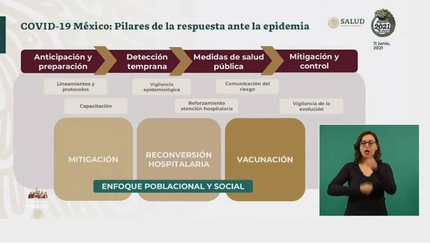 López Gatell destaca los pilares que permitieron combatir a la pandemia de Covid-19