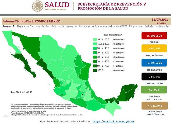 México reporta 2 millones 590 mil 500 casos de Covid-19 y 234 mil 969 fallecidos