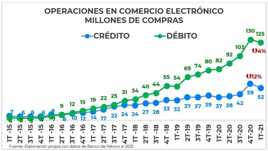 CONDUSEF informa sobre las compras en comercio electrónico durante el primer trimestre de 2021