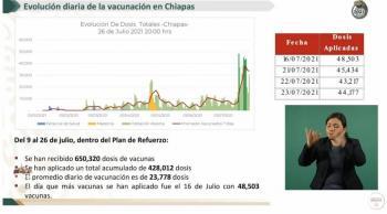 Se reforzará vacunación en Chiapas con 110 sedes de vacunación extras