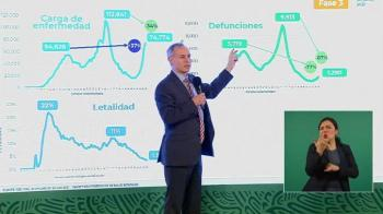 Por vacunacion, mortalidad por COVID-19 cae 87%: López-Gatell