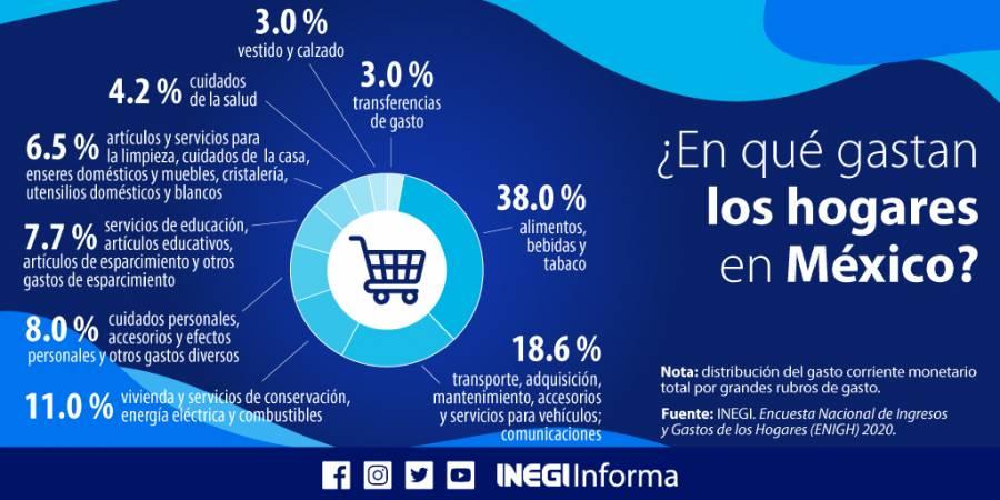 En dos años cae 21% el ingreso de los hogares de la CDMX: Inegi
