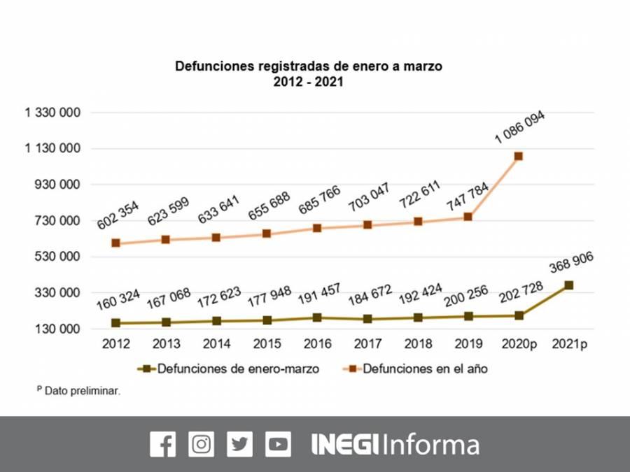 Aumenta n decesos en primer trimestre del año, respecto al de l2020, revela el INEGI